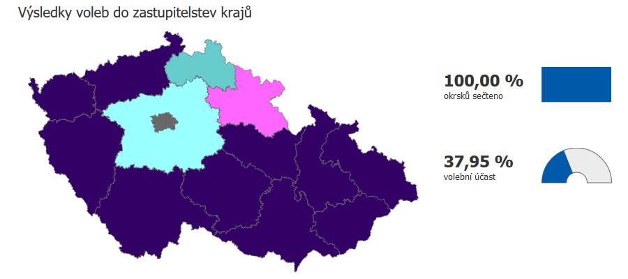 Výsledky voleb do krajů 2020
